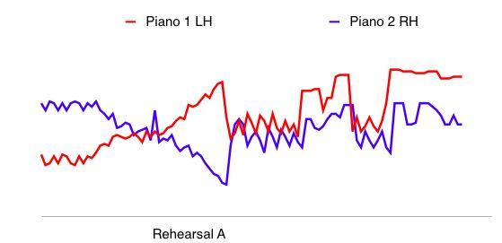 Poulenc Chart 4